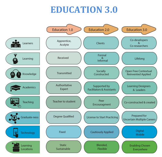 The characteristics of Education 1.0, 2.0, and 3.0